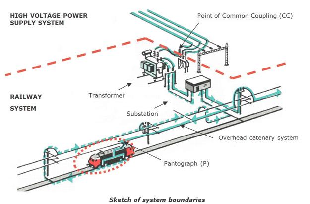 Railenergymethology2s